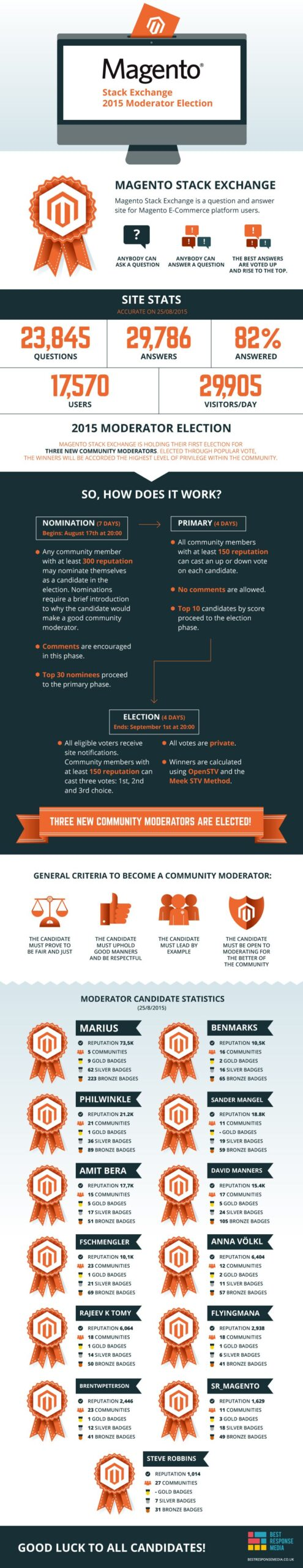 Magentoelections-infographic